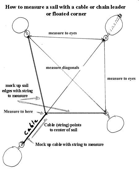 Measuring - cabled corner