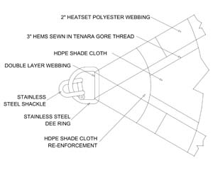 Custom Shade Sail Webbing Edge